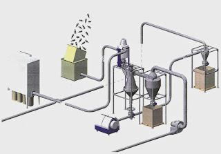 materie-plastiche-Layout-3D-Sistemi-depolverazione-pulizia-granulati-macinati