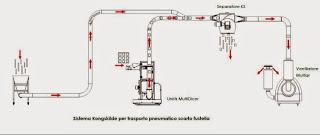 Layout-Multidicer-trituratore-scarti-sfridi-cartoncino-fustellatrici-Bobst