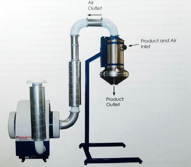 Trasportatore pneumatico batch CVL per piccoli componenti