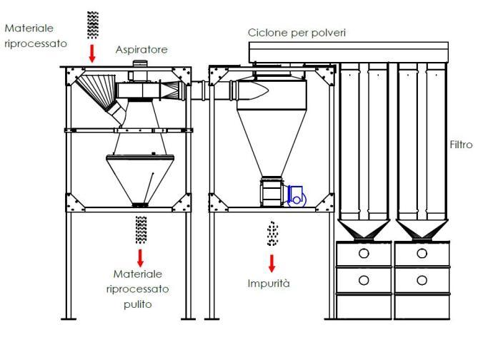 kia aspirator sistema depolverazione granuli e macinati plastici