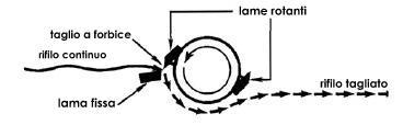 Funzionamento apparato inline-cutter per rifili